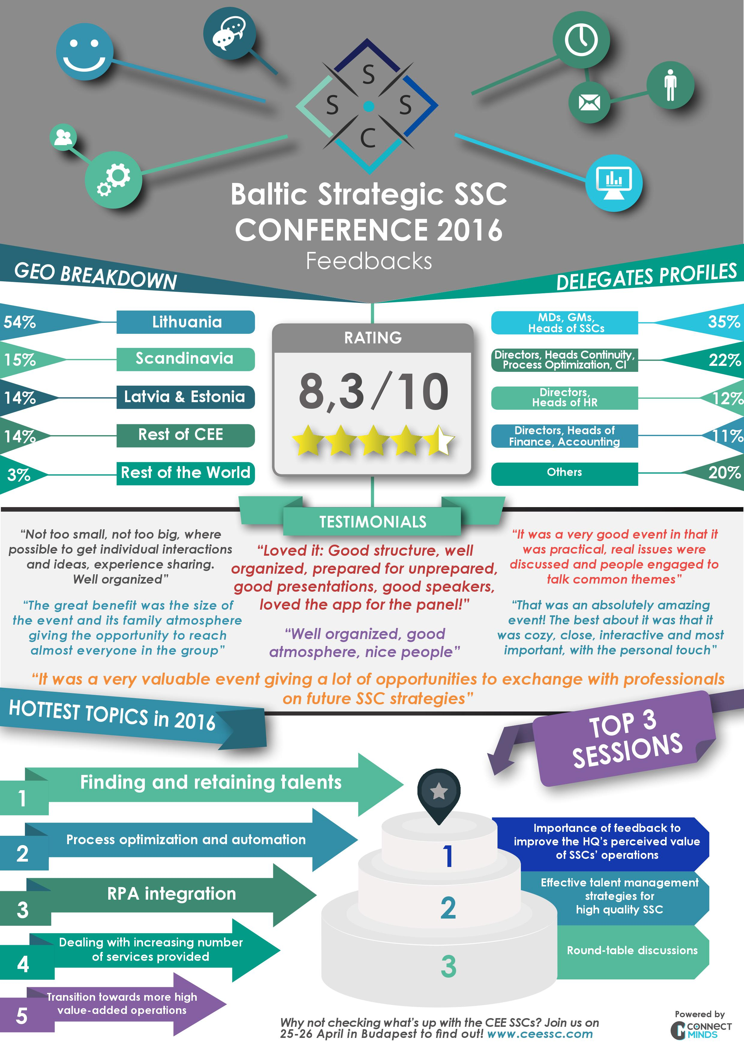 baltic_ssc_conference_infography_feedbacks